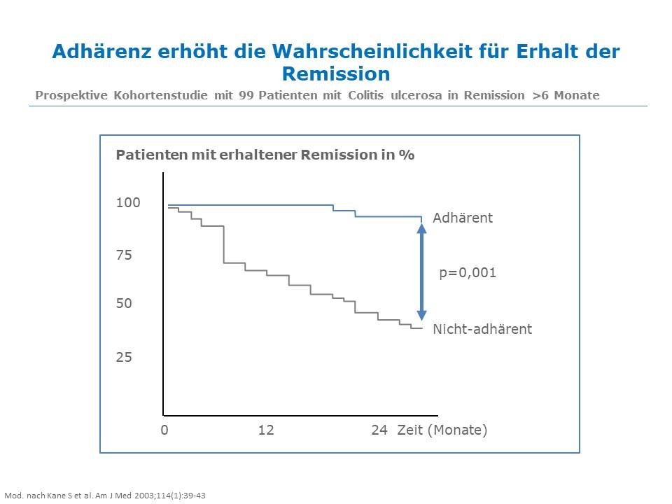 Größte Studie zur Remissionsinduktion mit Mesalazin bei Colitis ulcerosa: Ergebnisse werden beim Tillotts-Symposium auf der DGVS-Jahrestagung diskutiert