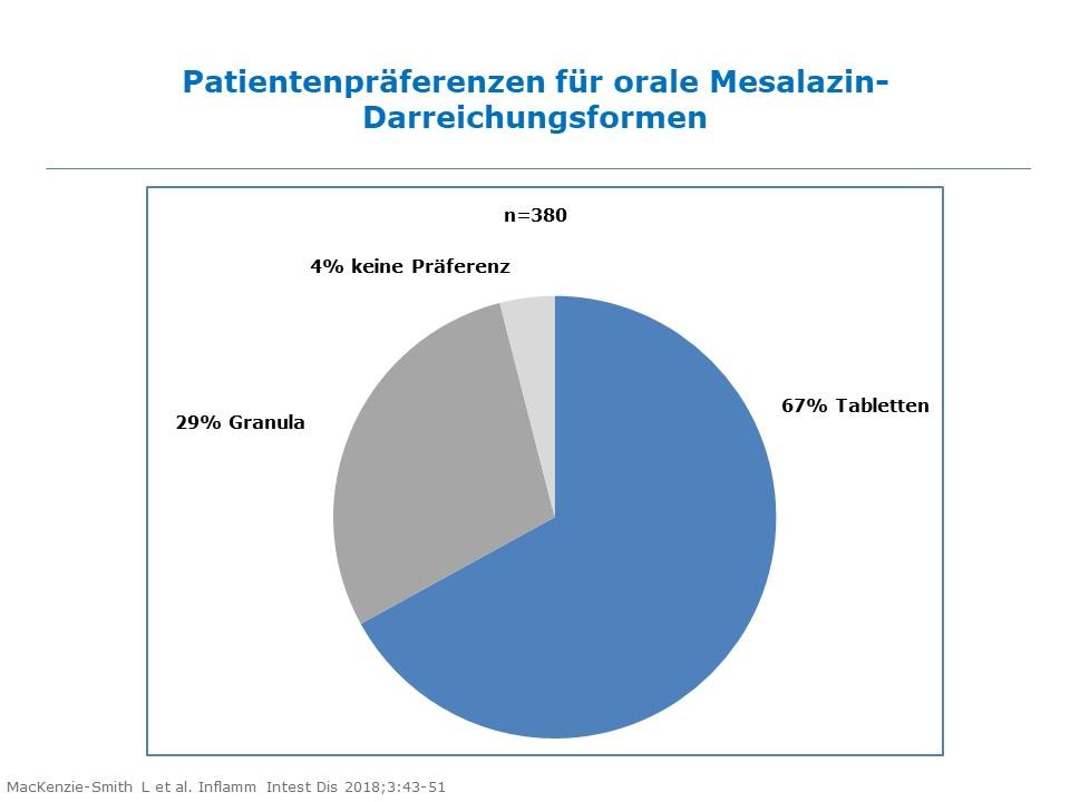 Colitis ulcerosa: Adhärenz ist wesentlich für den Erhalt der Remission; Tillotts-Studie zeigt, dass die Präferenz der Patienten eine wichtige Rolle spielt